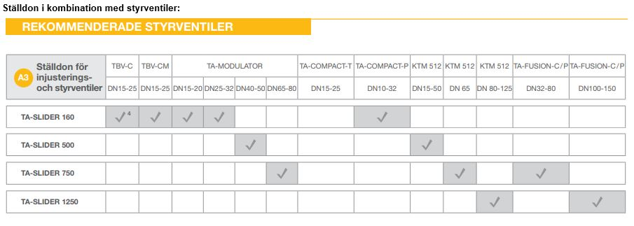 Rekommenderade ställdon till IMI-ventiler.